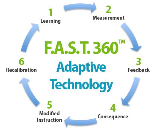 fast_360